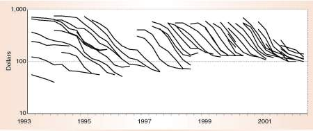 Figure 1. Price contours and product cycles for Intel desktop microprocessors (1993 to 2002).
